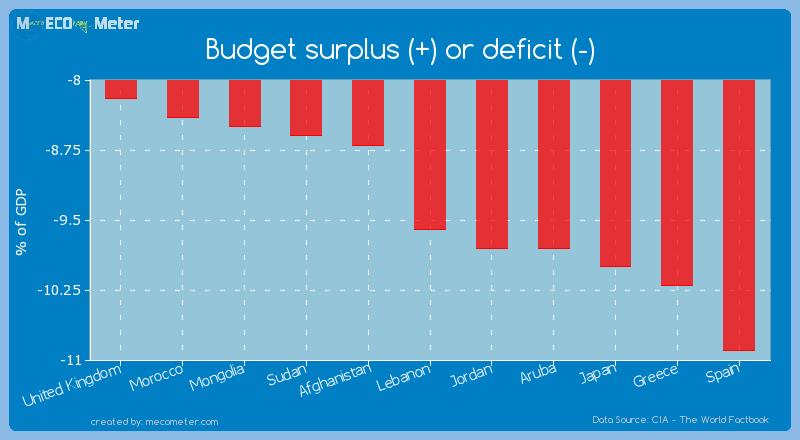 Budget surplus (+) or deficit (-) of Lebanon