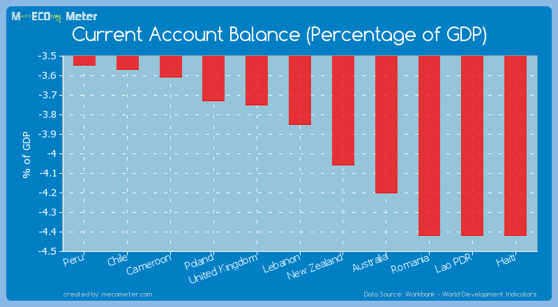 Current Account Balance (Percentage of GDP) of Lebanon