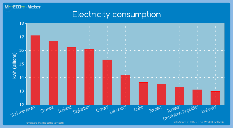 Electricity consumption of Lebanon