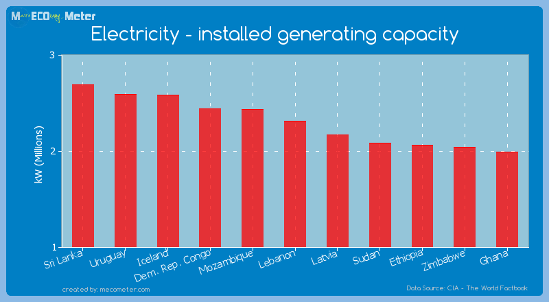 Electricity - installed generating capacity of Lebanon