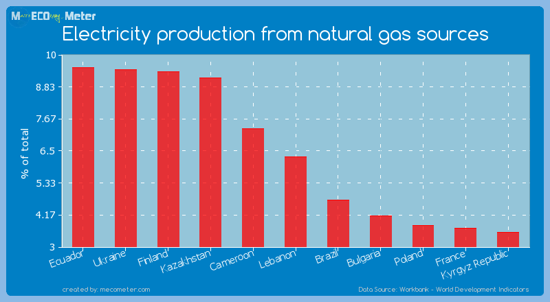 Electricity production from natural gas sources of Lebanon