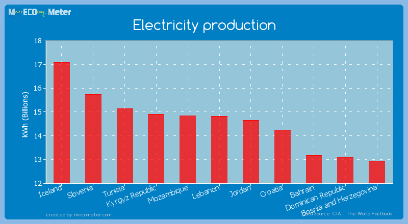 Electricity production of Lebanon