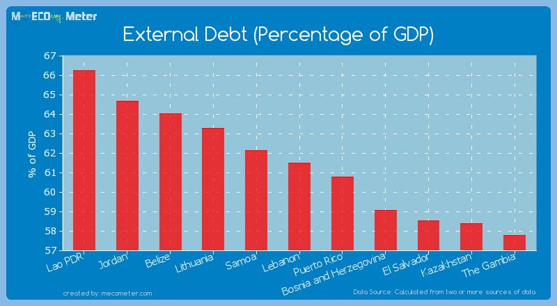 External Debt (Percentage of GDP) of Lebanon