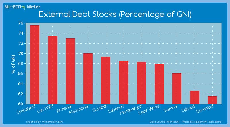 External Debt Stocks (Percentage of GNI) of Lebanon