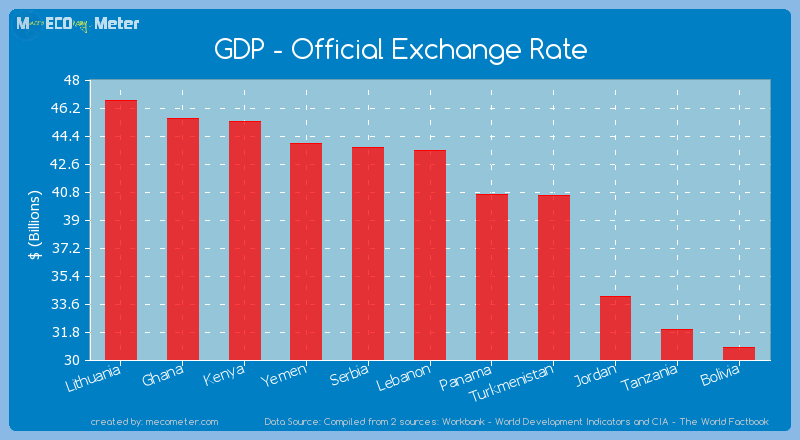 GDP - Official Exchange Rate of Lebanon