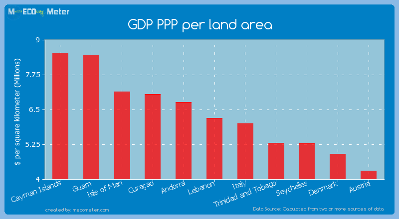 GDP PPP per land area of Lebanon