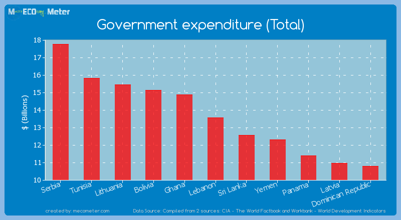 Government expenditure (Total) of Lebanon
