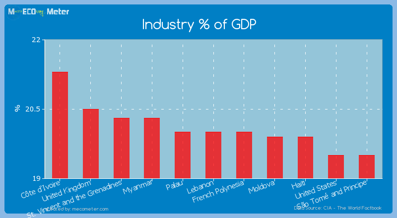 Industry % of GDP of Lebanon