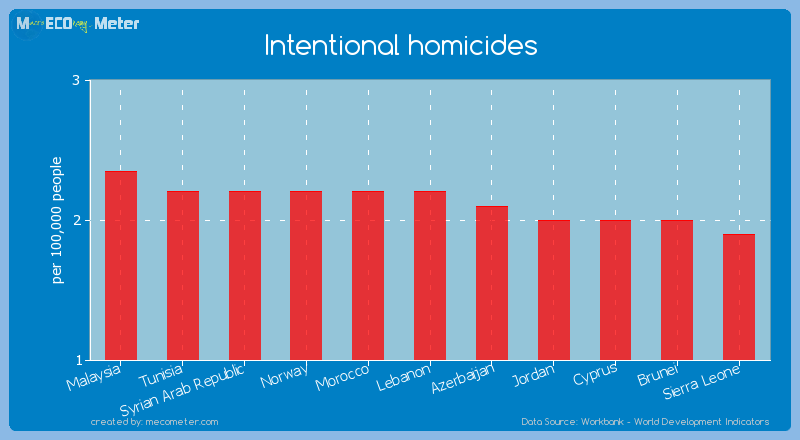 Intentional homicides of Lebanon