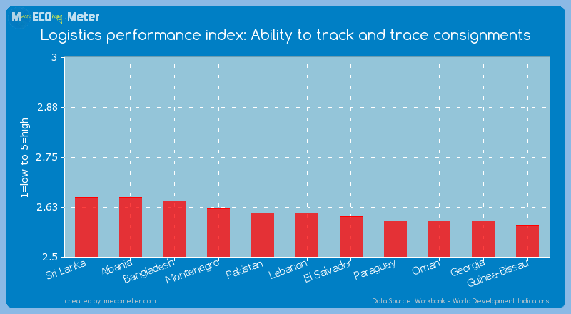 Logistics performance index: Ability to track and trace consignments of Lebanon