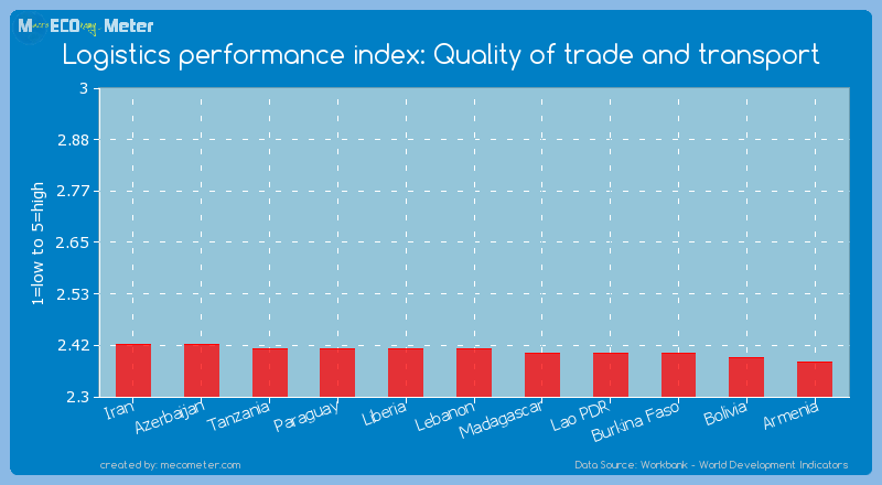 Logistics performance index: Quality of trade and transport of Lebanon