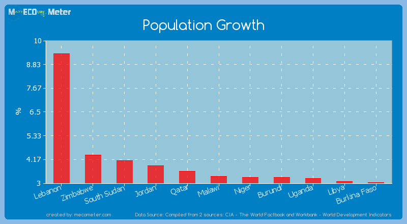 Population Growth of Lebanon