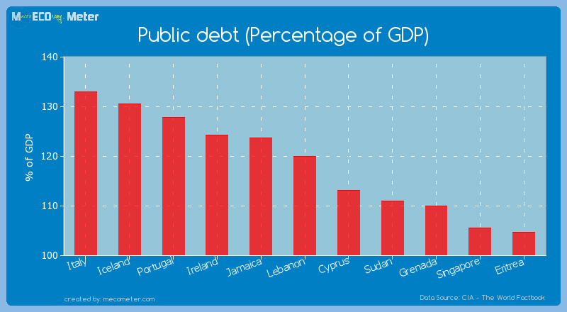 Public debt (Percentage of GDP) of Lebanon