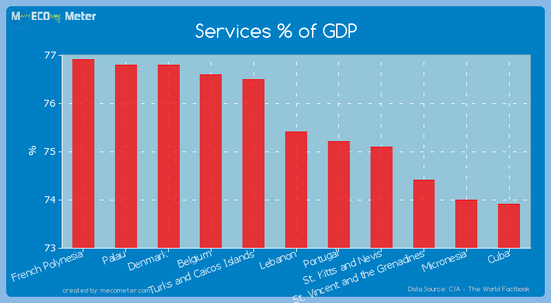 Services % of GDP of Lebanon
