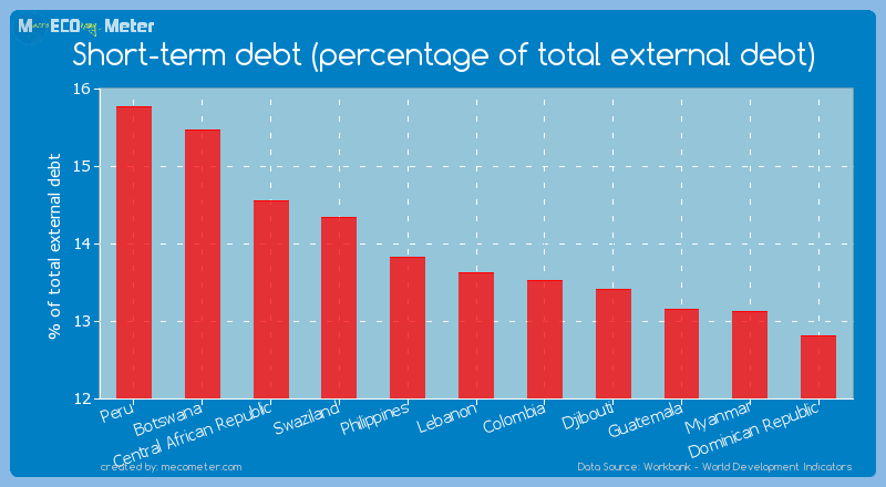 Short-term debt (percentage of total external debt) of Lebanon