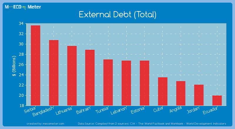 External Debt (Total) of Lebanon