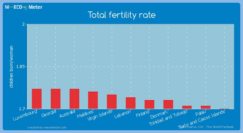 Total fertility rate of Lebanon