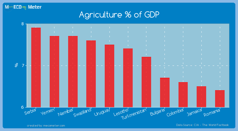 Agriculture % of GDP of Lesotho