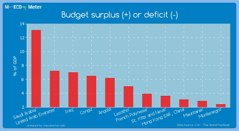 Budget surplus (+) or deficit (-) of Lesotho