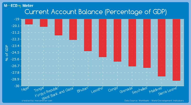 Current Account Balance (Percentage of GDP) of Lesotho