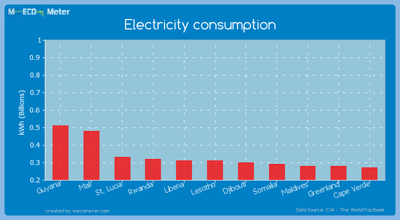 Electricity consumption of Lesotho