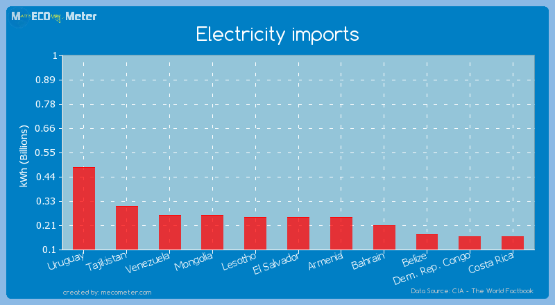 Electricity imports of Lesotho