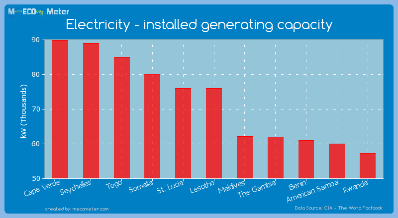Electricity - installed generating capacity of Lesotho