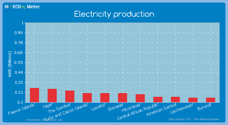 Electricity production of Lesotho