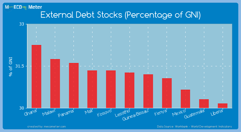 External Debt Stocks (Percentage of GNI) of Lesotho
