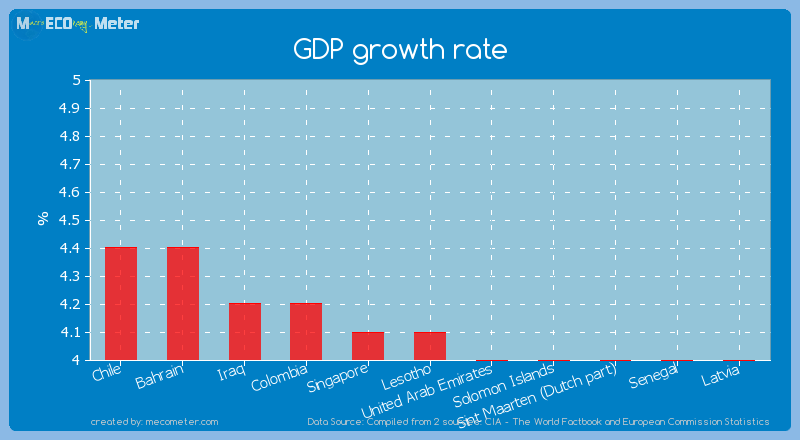 GDP growth rate of Lesotho