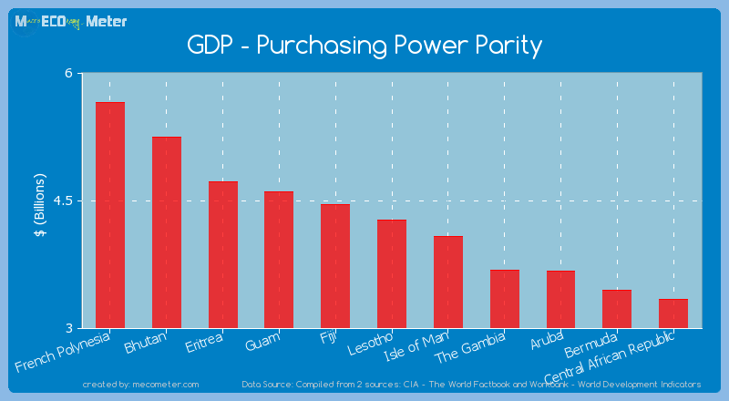 GDP - Purchasing Power Parity of Lesotho