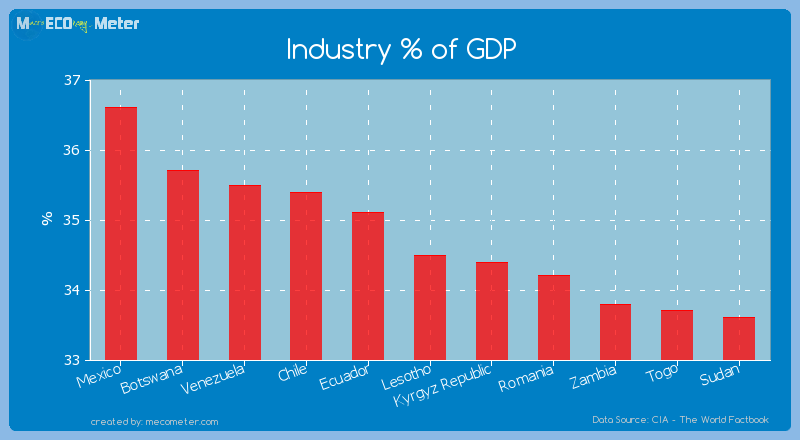 Industry % of GDP of Lesotho