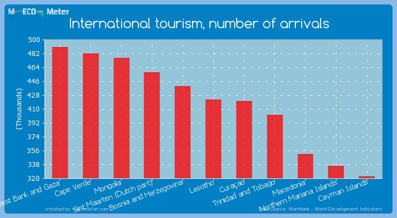 International tourism, number of arrivals of Lesotho