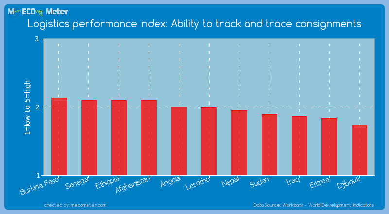Logistics performance index: Ability to track and trace consignments of Lesotho