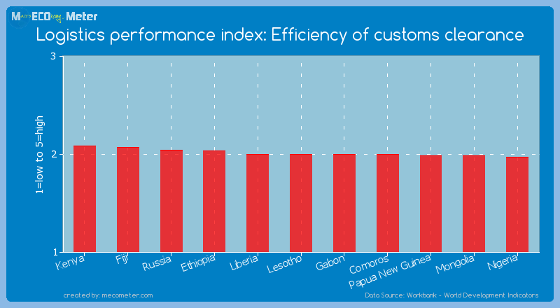 Logistics performance index: Efficiency of customs clearance of Lesotho