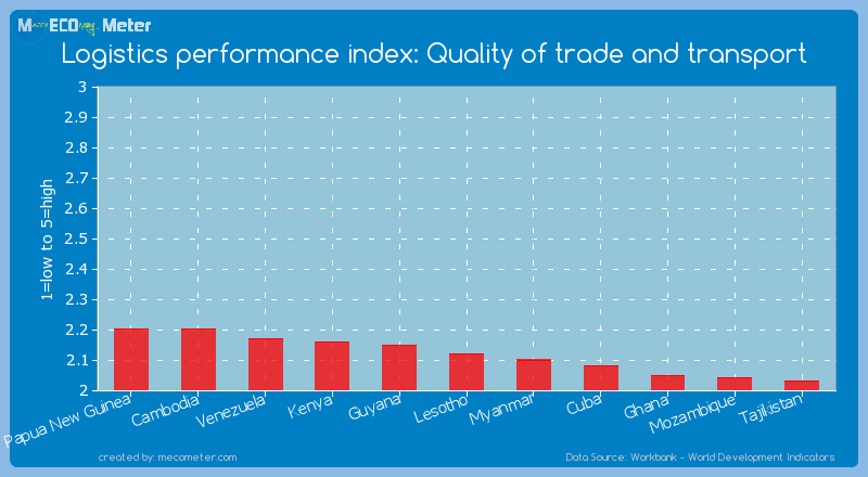Logistics performance index: Quality of trade and transport of Lesotho