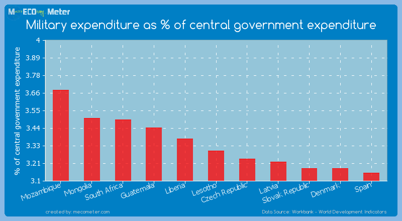 Military expenditure as % of central government expenditure of Lesotho