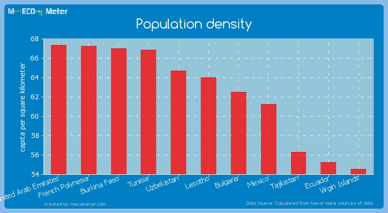 Population density of Lesotho