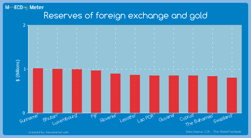 Reserves of foreign exchange and gold of Lesotho