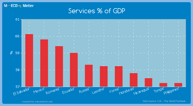 Services % of GDP of Lesotho