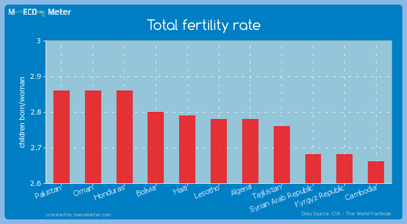 Total fertility rate of Lesotho