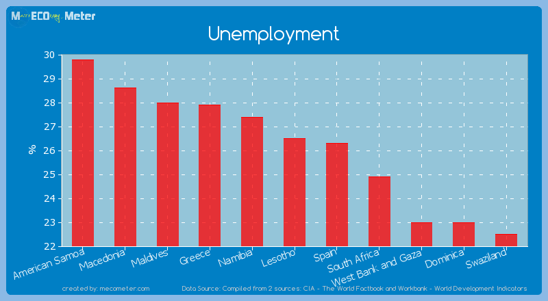 Unemployment of Lesotho