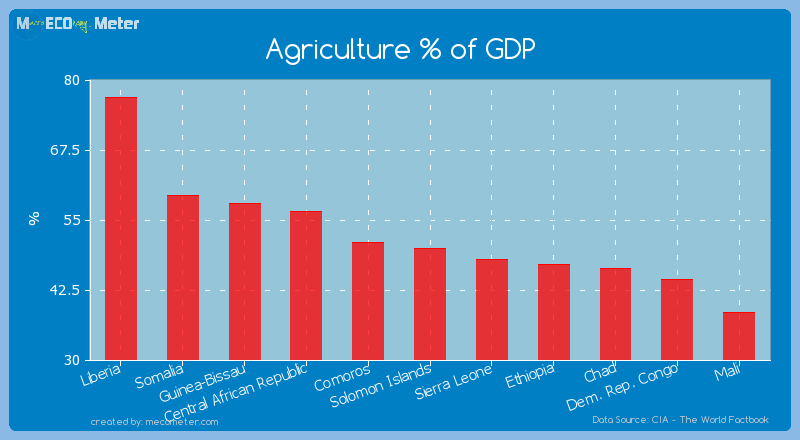 Agriculture % of GDP of Liberia