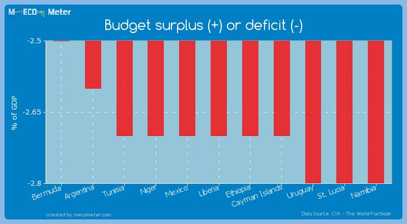 Budget surplus (+) or deficit (-) of Liberia