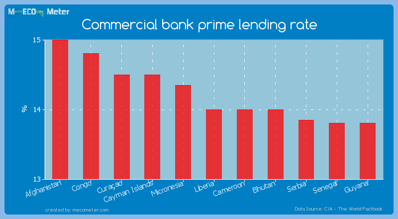 Commercial bank prime lending rate of Liberia