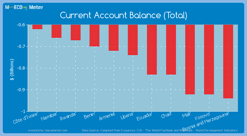 Current Account Balance (Total) of Liberia
