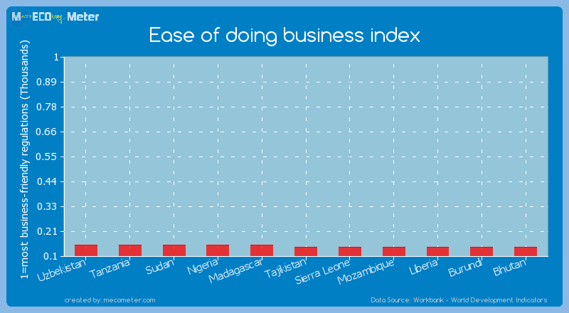 Ease of doing business index of Liberia