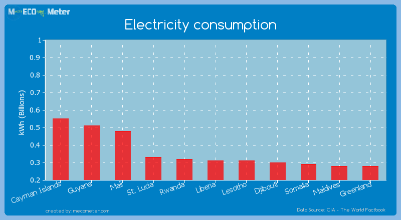 Electricity consumption of Liberia