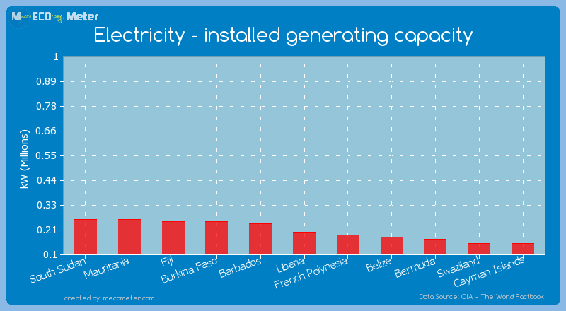 Electricity - installed generating capacity of Liberia