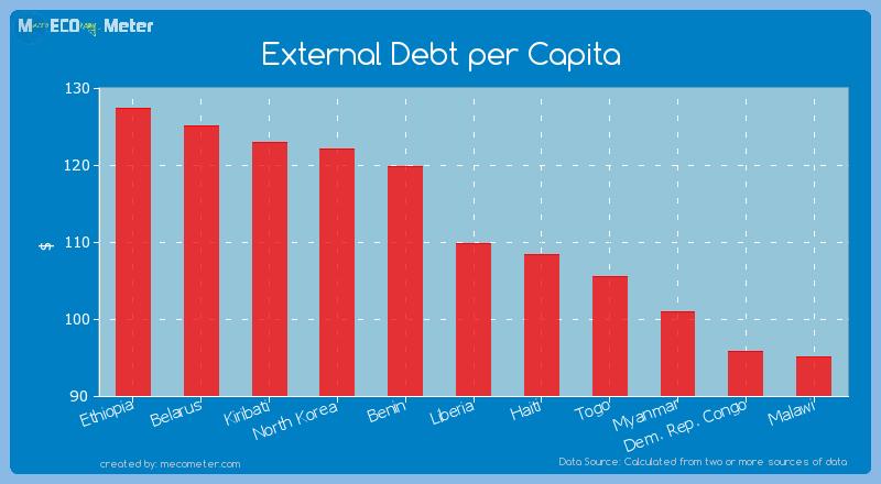 External Debt per Capita of Liberia